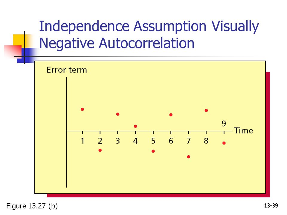 13-39 Independence Assumption Visually Negative Autocorrelation Figure 13.27 (b)