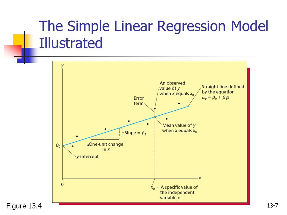 13-7 The Simple Linear Regression Model Illustrated Figure 13.4