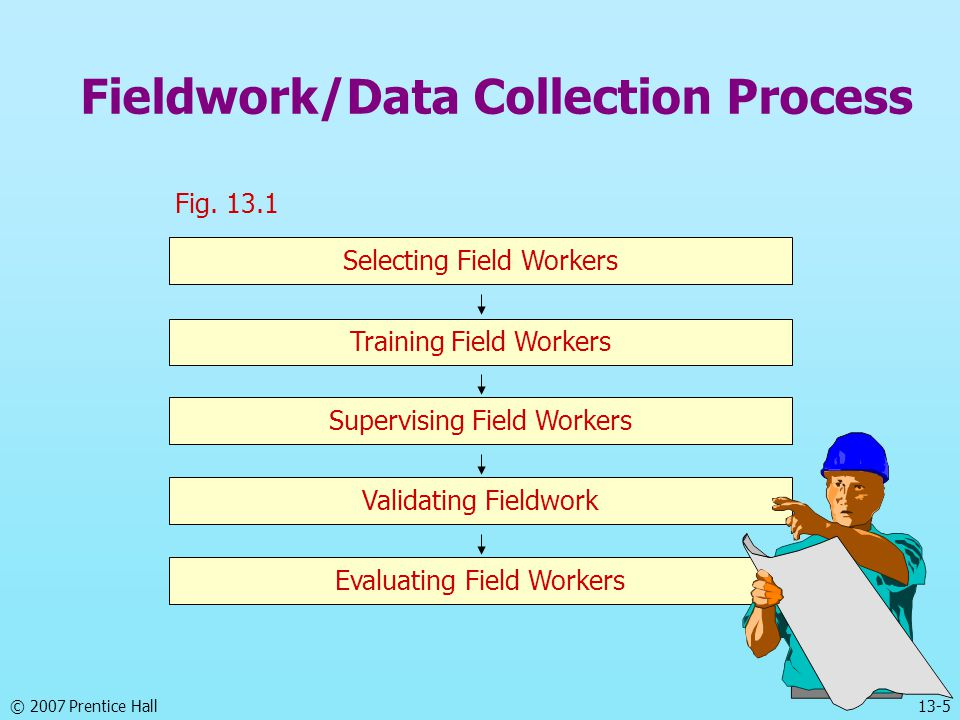 © 2007 Prentice Hall13-5 Fieldwork/Data Collection Process Fig. 13.1 Selecting Field Workers Training Field Workers Supervising Field Workers Validati