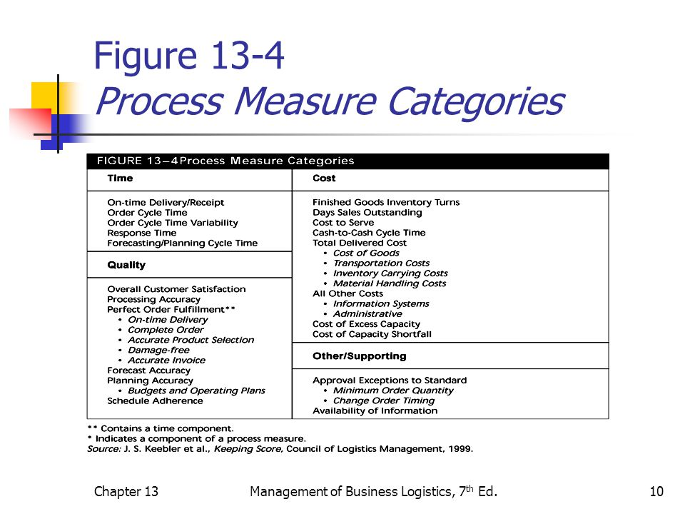 Chapter 13Management of Business Logistics, 7 th Ed.11 Figure 13-5 Do Customers Use These Measures to Evaluate Your Performance?