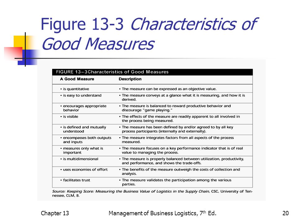 Chapter 13Management of Business Logistics, 7 th Ed.21 The Supply Chain Operations Reference (SCOR) Model This model was attempts to integrate well known concepts of process reengineering, benchmarking, and process measurement into a cross functional relationship by: Capturing the as is state of a process and derive the to be future state (reengineering); Quantify the operational performance of similar companies and establish best of class performance (benchmarking); and, Characterize and describe the management processes that will result in best in class performance (best practice analysis).