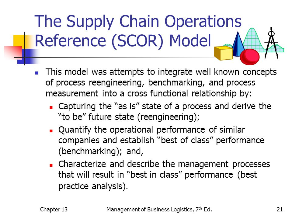 Chapter 13Management of Business Logistics, 7 th Ed.22 Figure 13-11 SCOR is Based on Five Distinct Management Processes