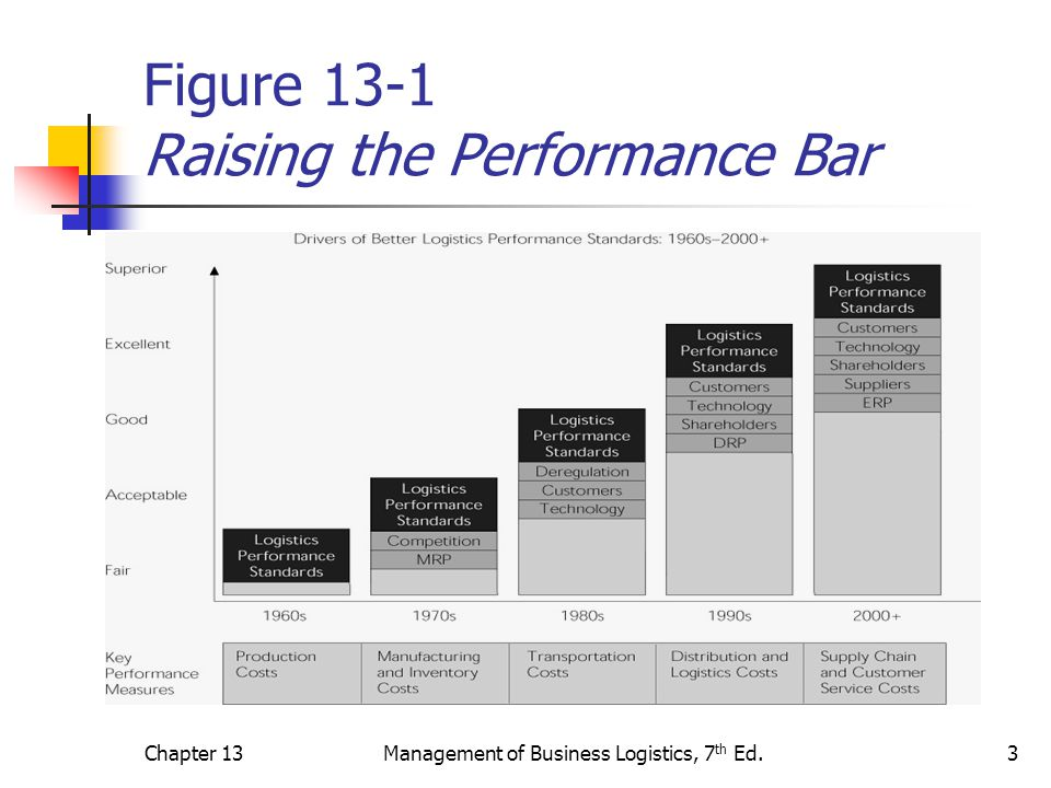 Chapter 13Management of Business Logistics, 7 th Ed.4 Overview of Performance Measurement 1 Figure 13-2 contains a list of performance measures captured on a regular basis within companies.