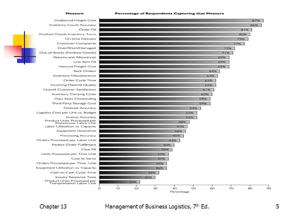 Chapter 13Management of Business Logistics, 7 th Ed.6 Figure 13-3 Characteristics of Good Measures