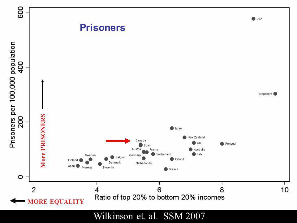Wilkinson et. al. SSM 2007 MORE EQUALITY Prisoners More PRISONERS