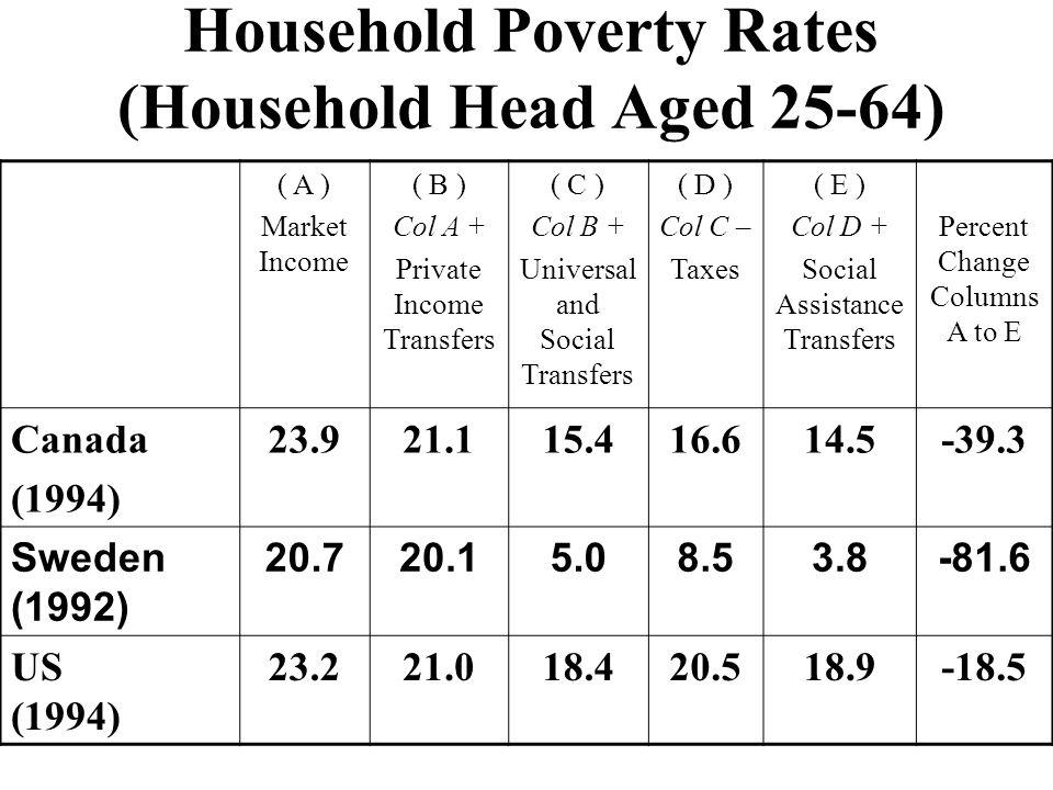Household Poverty Rates (Household Head Aged 25-64) ( A ) Market Income ( B ) Col A + Private Income Transfers ( C ) Col B + Universal and Social Tran