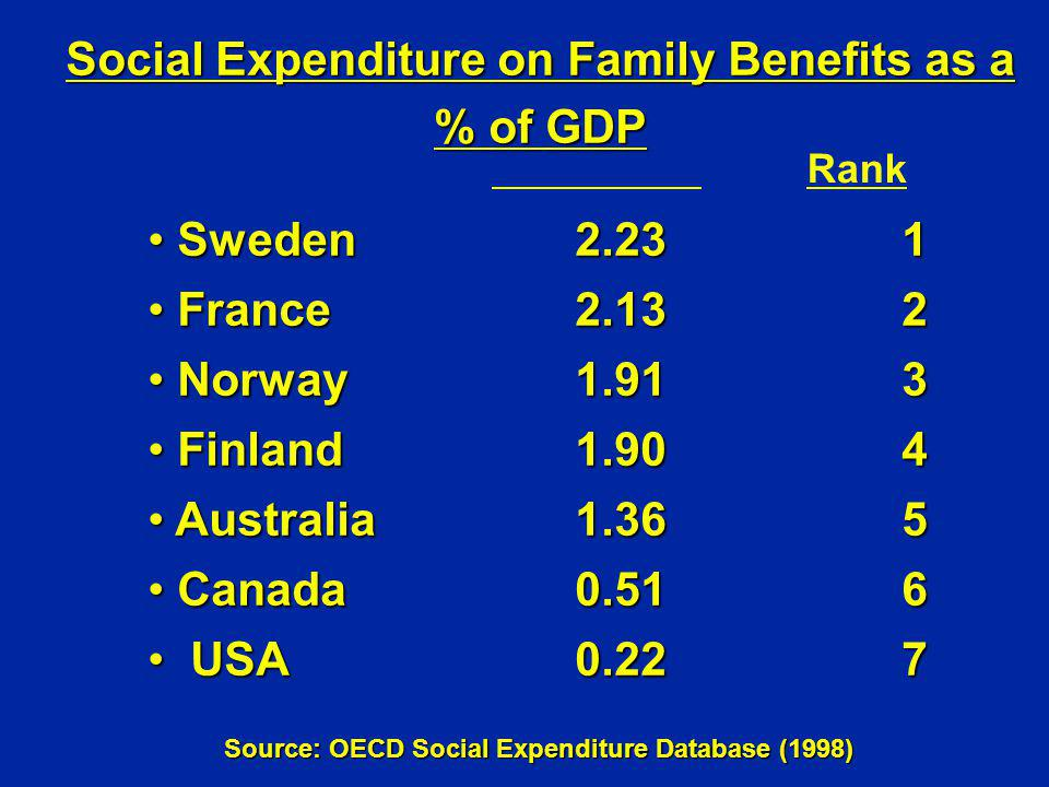 Social Expenditure on Family Benefits as a % of GDP Sweden2.231 Sweden2.231 France2.132 France2.132 Norway1.91 3 Norway1.91 3 Finland1.904 Finland1.90