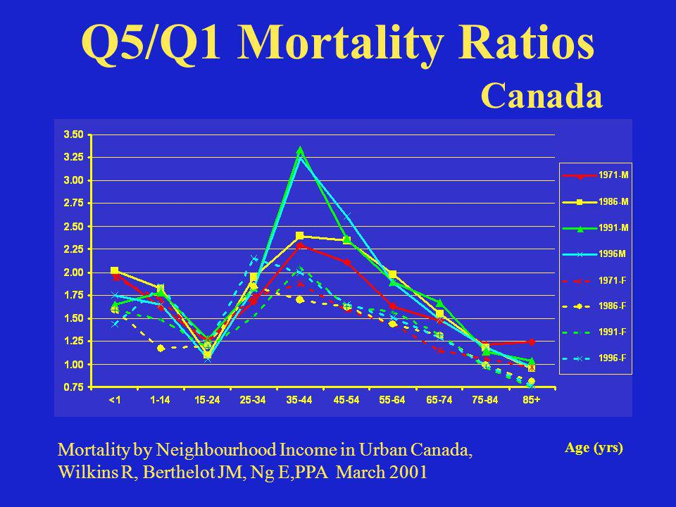 Q5/Q1 Mortality Ratios Age (yrs) Canada Mortality by Neighbourhood Income in Urban Canada, Wilkins R, Berthelot JM, Ng E,PPA March 2001