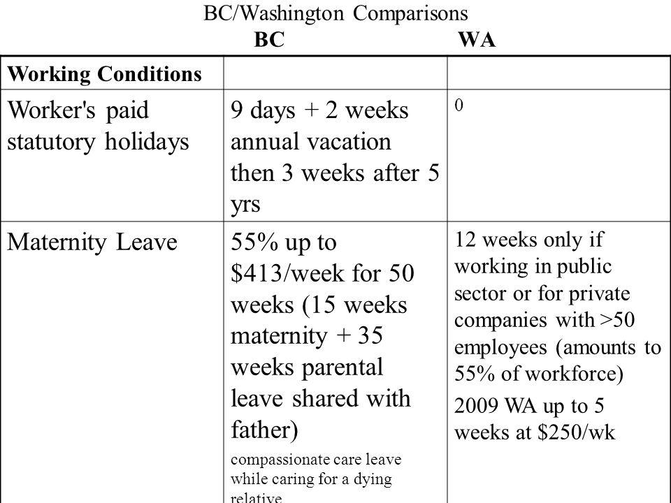 BC/Washington Comparisons BC WA Working Conditions Worker's paid statutory holidays 9 days + 2 weeks annual vacation then 3 weeks after 5 yrs 0 Matern