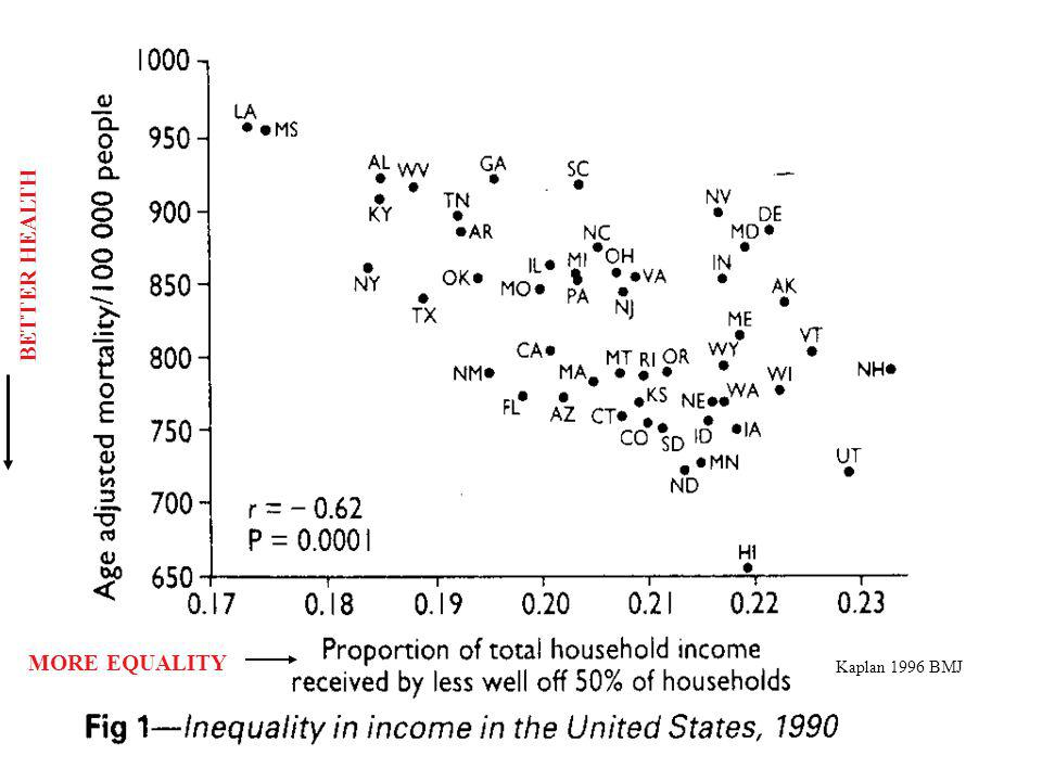 Kaplan 1996 BMJ BETTER HEALTH MORE EQUALITY