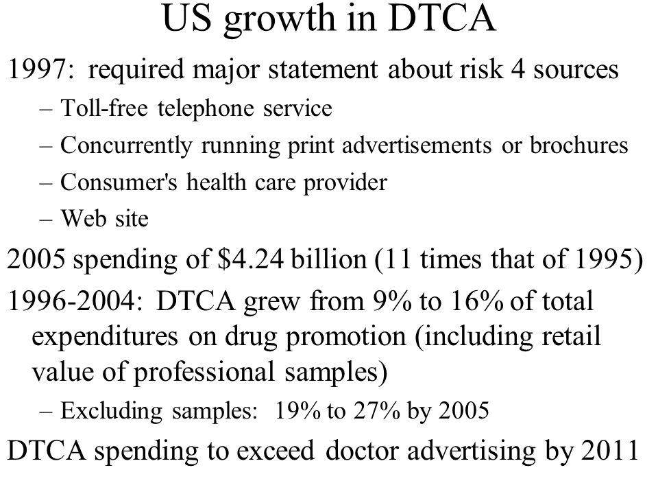 US growth in DTCA 1997: required major statement about risk 4 sources –Toll-free telephone service –Concurrently running print advertisements or broch