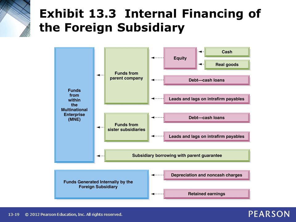 © 2012 Pearson Education, Inc. All rights reserved.13-19 Exhibit 13.3 Internal Financing of the Foreign Subsidiary