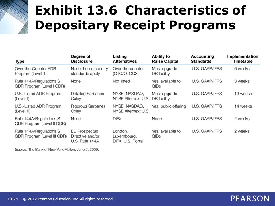 © 2012 Pearson Education, Inc. All rights reserved.13-24 Exhibit 13.6 Characteristics of Depositary Receipt Programs