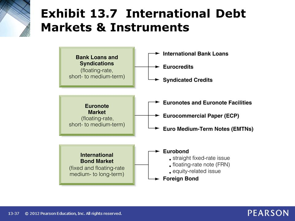 © 2012 Pearson Education, Inc. All rights reserved.13-37 Exhibit 13.7 International Debt Markets & Instruments
