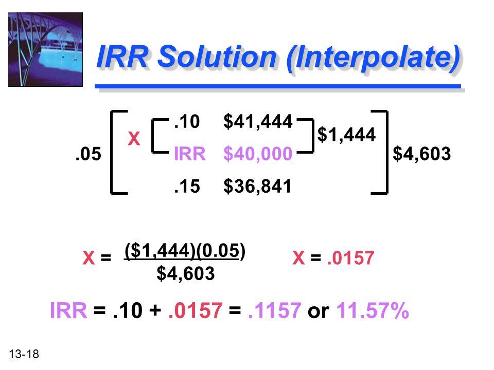 13-18.10$41,444.05IRR$40,000 $4,603.15$36,841 ($1,444)(0.05) $4,603 IRR Solution (Interpolate) $1,444 X X =X =.0157 IRR =.10 +.0157 =.1157 or 11.57%