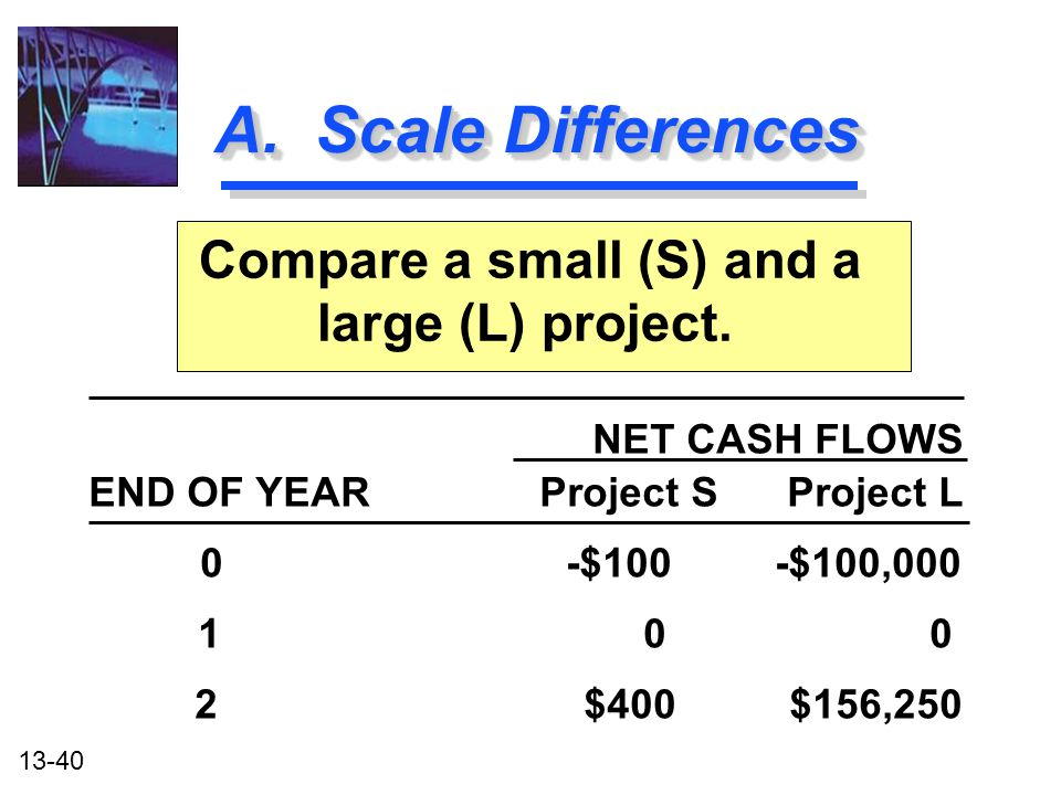13-40 A. Scale Differences Compare a small (S) and a large (L) project. NET CASH FLOWS Project S Project LEND OF YEAR 0 -$100 -$100,000 1 0 0 2 $400 $