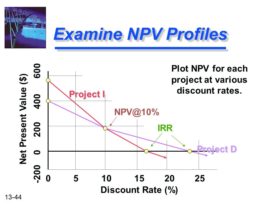 13-44 Examine NPV Profiles Discount Rate (%) 0 5 10 15 20 25 -200 0 200 400 600 IRR NPV@10% Plot NPV for each project at various discount rates. Net P