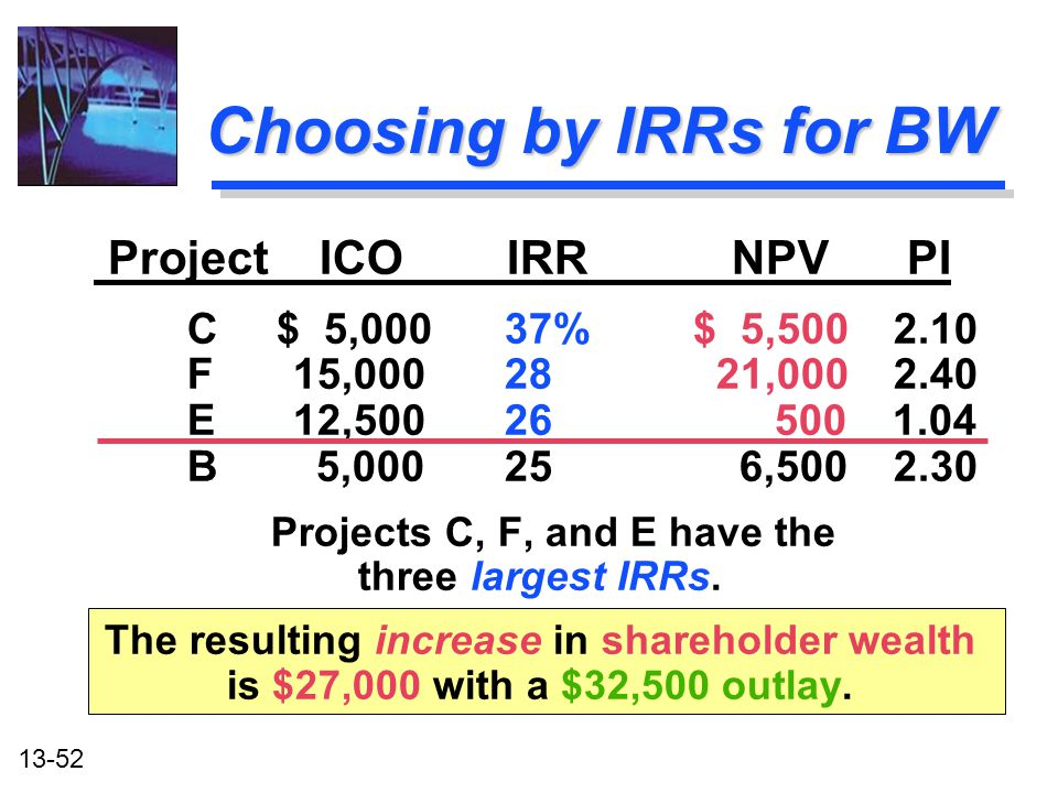 13-52 Choosing by IRRs for BW Project ICO IRR NPV PI C $ 5,00037% $ 5,500 2.10 F15,000 28 21,000 2.40 E12,50026 500 1.04 B 5,00025 6,500 2.30 Projects