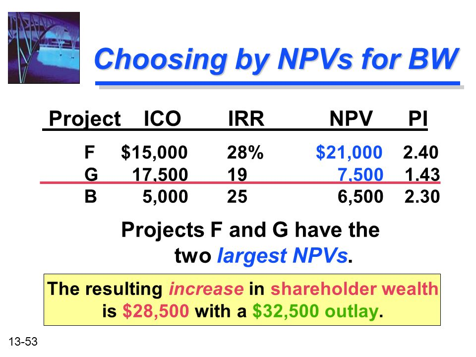 13-53 Choosing by NPVs for BW Project ICO IRR NPV PI F $15,000 28% $21,000 2.40 G17,50019 7,500 1.43 B 5,00025 6,500 2.30 Projects F and G have the tw