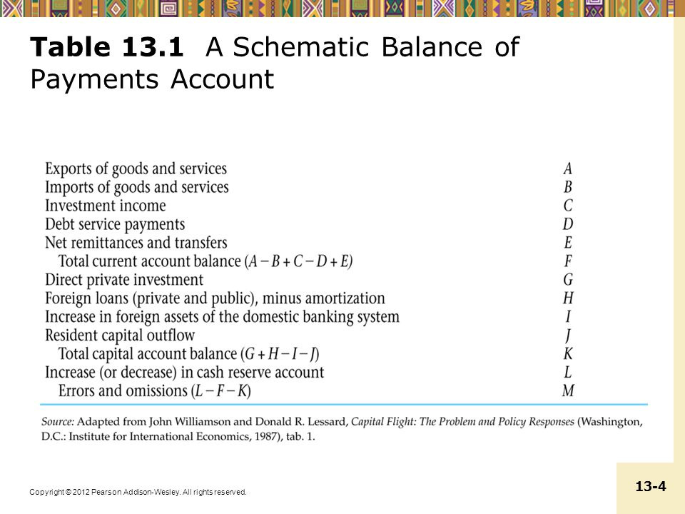 Copyright © 2012 Pearson Addison-Wesley. All rights reserved. 13-25 Figure 13.2 Global Imbalances