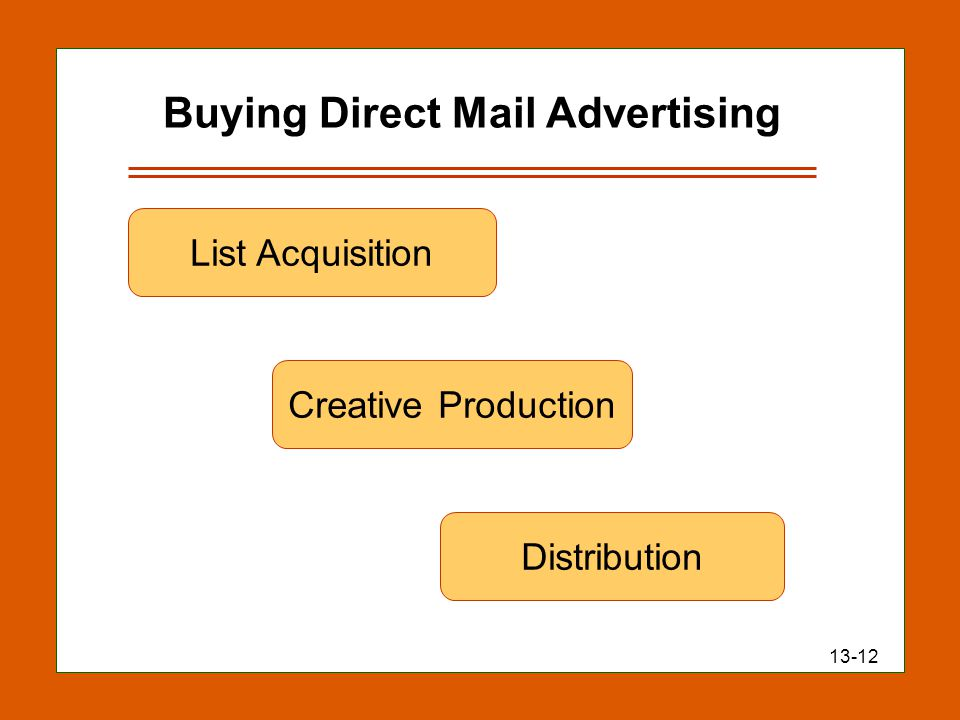 13-12 Buying Direct Mail Advertising List Acquisition Creative Production Distribution