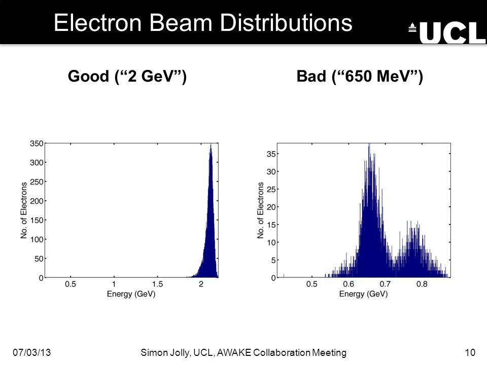 Good ( 2 GeV )Bad ( 650 MeV ) Electron Beam Distributions 07/03/13Simon Jolly, UCL, AWAKE Collaboration Meeting10