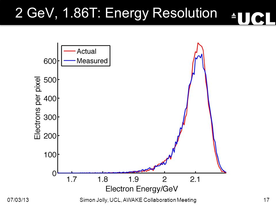2 GeV, 1.86T: Energy Resolution 07/03/13Simon Jolly, UCL, AWAKE Collaboration Meeting17