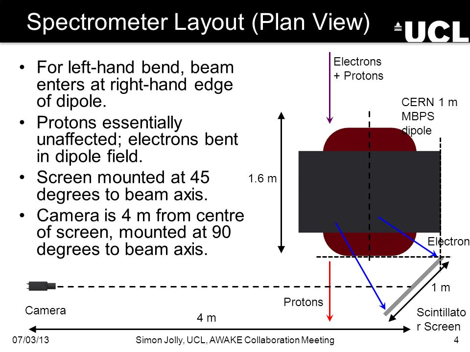 Spectrometer Layout (Plan View) 07/03/13Simon Jolly, UCL, AWAKE Collaboration Meeting4 Electrons + Protons Protons Electrons CERN 1 m MBPS dipole Scintillato r Screen Camera For left-hand bend, beam enters at right-hand edge of dipole.