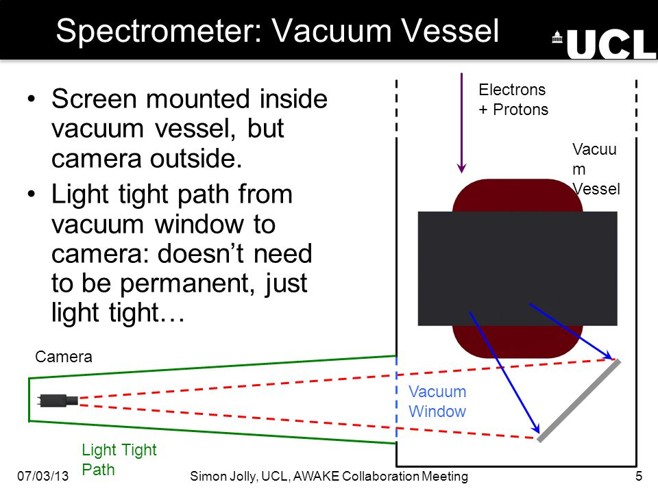 Spectrometer: Vacuum Vessel 07/03/13Simon Jolly, UCL, AWAKE Collaboration Meeting5 Electrons + Protons Camera Screen mounted inside vacuum vessel, but camera outside.