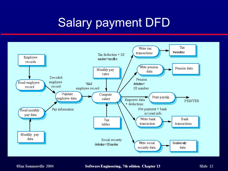 ©Ian Sommerville 2004Software Engineering, 7th edition. Chapter 13 Slide 12 Salary payment DFD