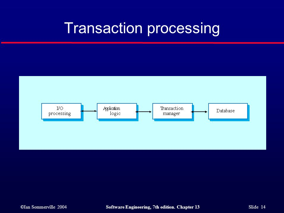 ©Ian Sommerville 2004Software Engineering, 7th edition. Chapter 13 Slide 14 Transaction processing