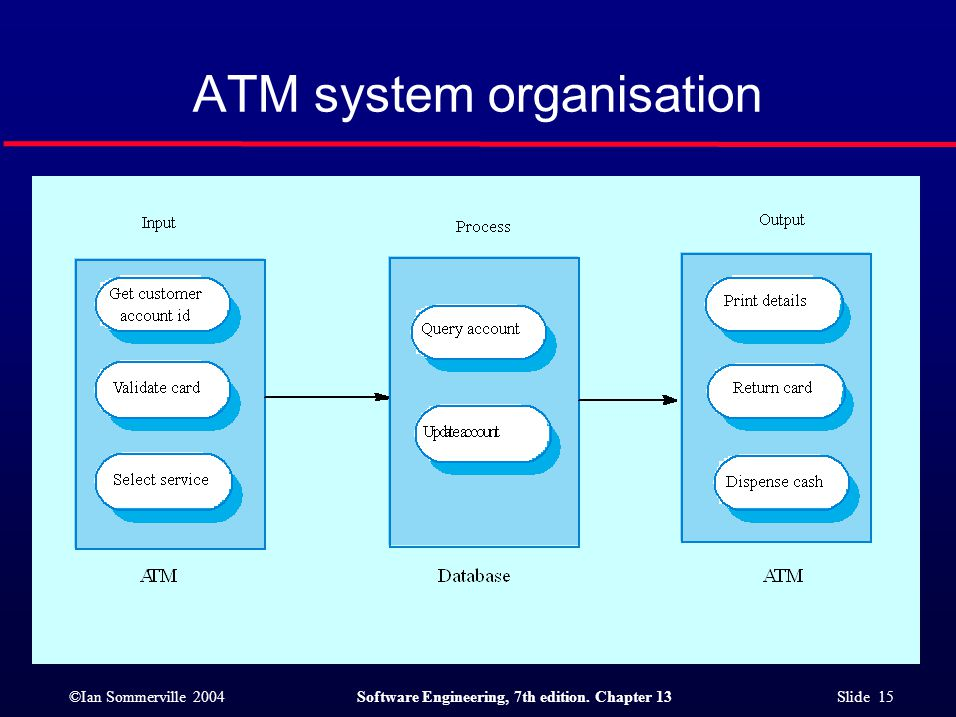 ©Ian Sommerville 2004Software Engineering, 7th edition. Chapter 13 Slide 15 ATM system organisation
