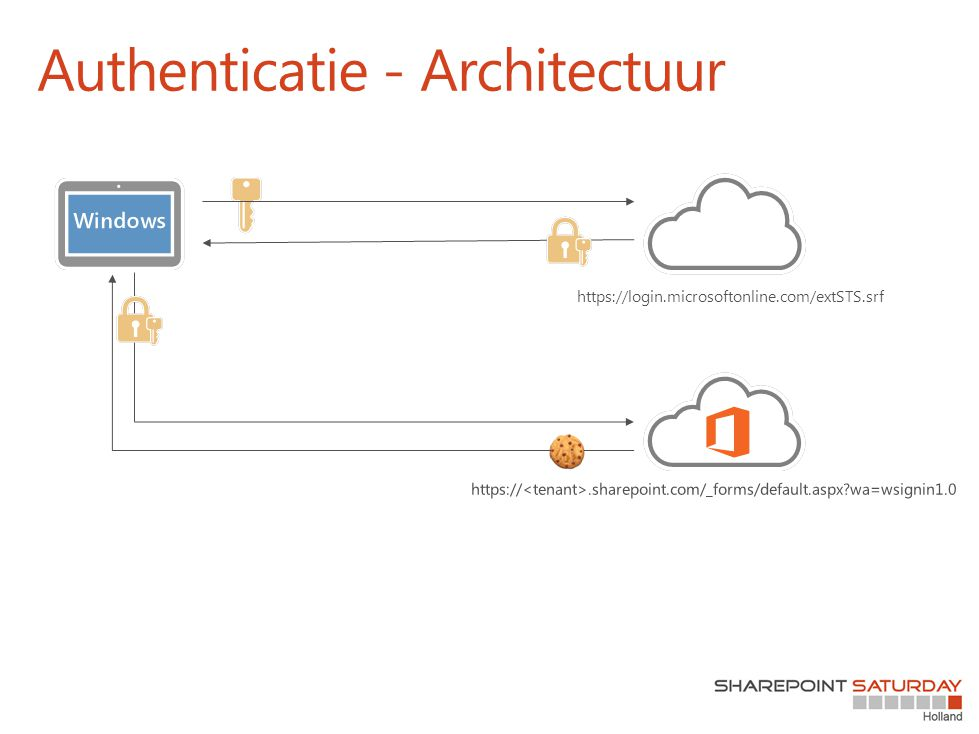 Authenticatie - Architectuur https://login.microsoftonline.com/extSTS.srf