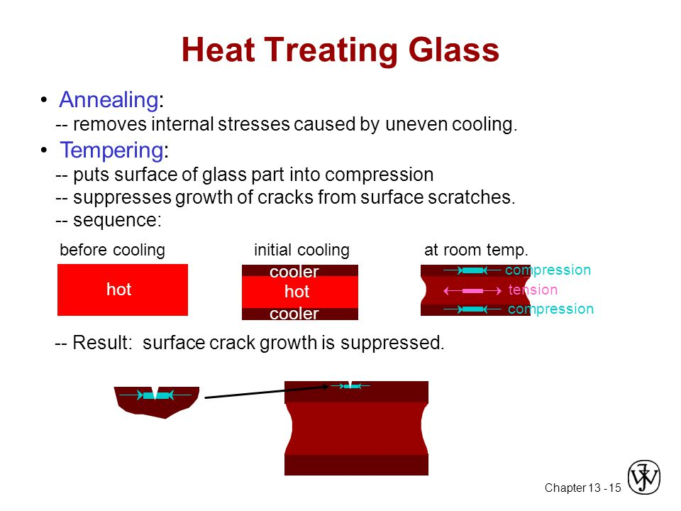 Chapter 13 - 15 Annealing: -- removes internal stresses caused by uneven cooling. Tempering: -- puts surface of glass part into compression -- suppres