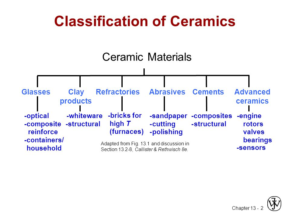 Chapter 13 - 2 GlassesClay products RefractoriesAbrasivesCementsAdvanced ceramics -optical -composite reinforce -containers/ household -whiteware -str