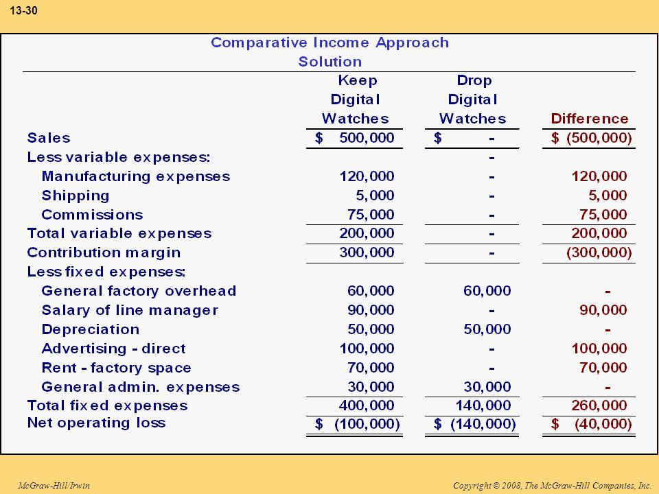 Copyright © 2008, The McGraw-Hill Companies, Inc.McGraw-Hill/Irwin 13-30