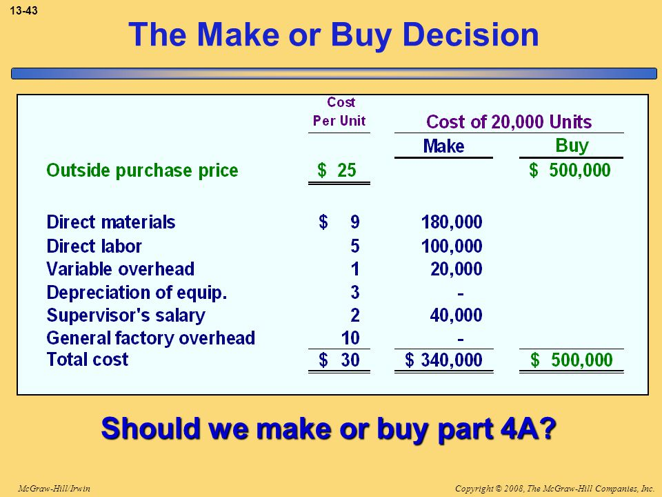 Copyright © 2008, The McGraw-Hill Companies, Inc.McGraw-Hill/Irwin 13-43 The Make or Buy Decision Should we make or buy part 4A?