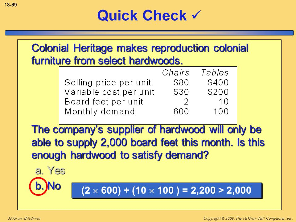 Copyright © 2008, The McGraw-Hill Companies, Inc.McGraw-Hill/Irwin 13-69 Colonial Heritage makes reproduction colonial furniture from select hardwoods