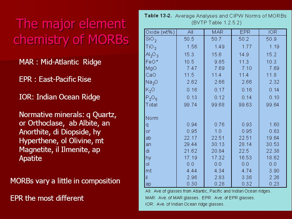 The major element chemistry of MORBs MAR : Mid-Atlantic Ridge EPR : East-Pacific Rise IOR: Indian Ocean Ridge Normative minerals: q Quartz, or Orthocl