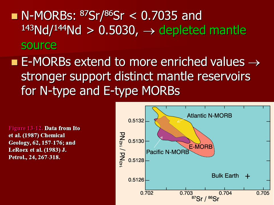 N-MORBs: 87 Sr/ 86 Sr 0.5030,  depleted mantle source N-MORBs: 87 Sr/ 86 Sr 0.5030,  depleted mantle source E-MORBs extend to more enriched values 