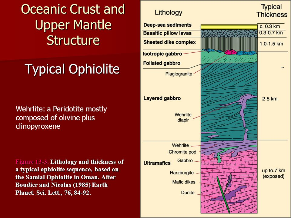 Oceanic Crust and Upper Mantle Structure Typical Ophiolite Figure 13-3. Lithology and thickness of a typical ophiolite sequence, based on the Samial O