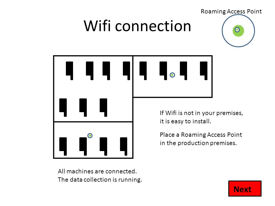 Wifi connection If Wifi is not in your premises, it is easy to install.