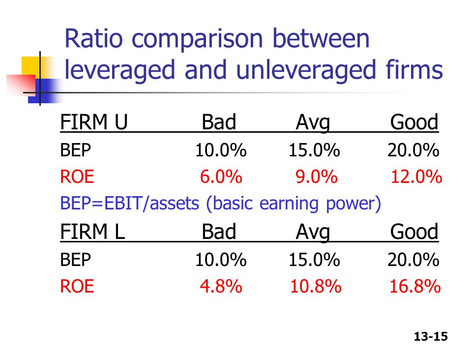 13-15 Ratio comparison between leveraged and unleveraged firms FIRM UBadAvgGood BEP 10.0% 15.0% 20.0% ROE 6.0% 9.0% 12.0% BEP=EBIT/assets (basic earni