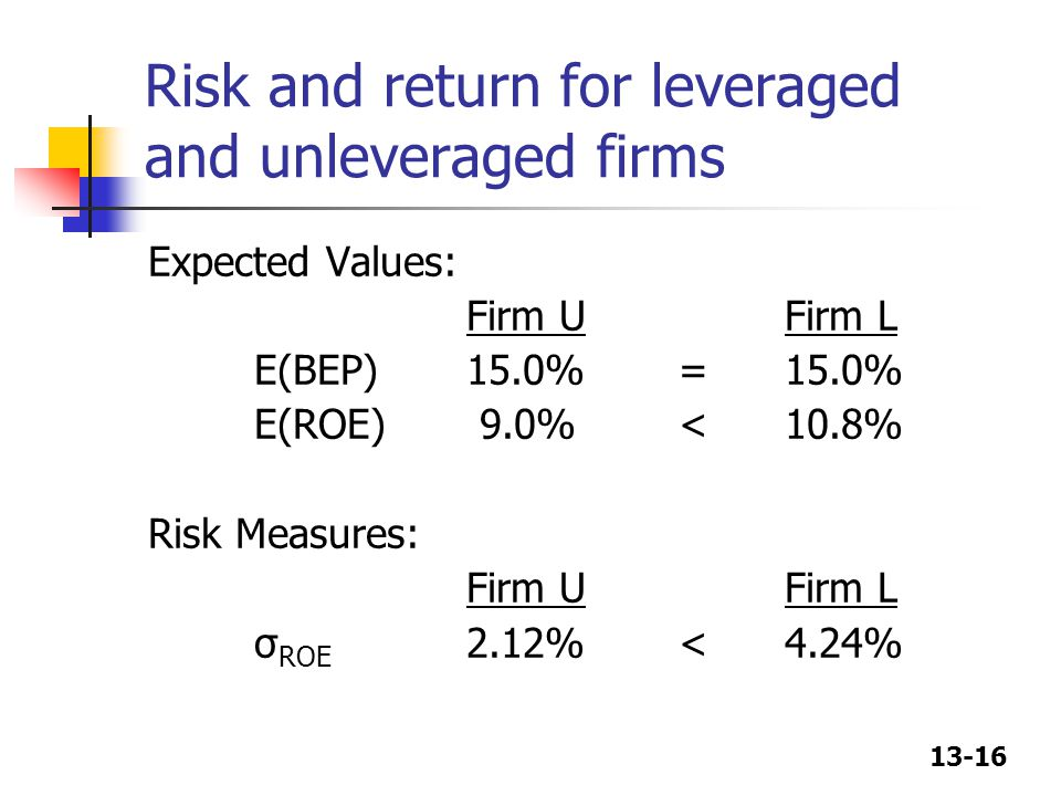 13-16 Risk and return for leveraged and unleveraged firms Expected Values: Firm UFirm L E(BEP)15.0%=15.0% E(ROE) 9.0%<10.8% Risk Measures: Firm UFirm