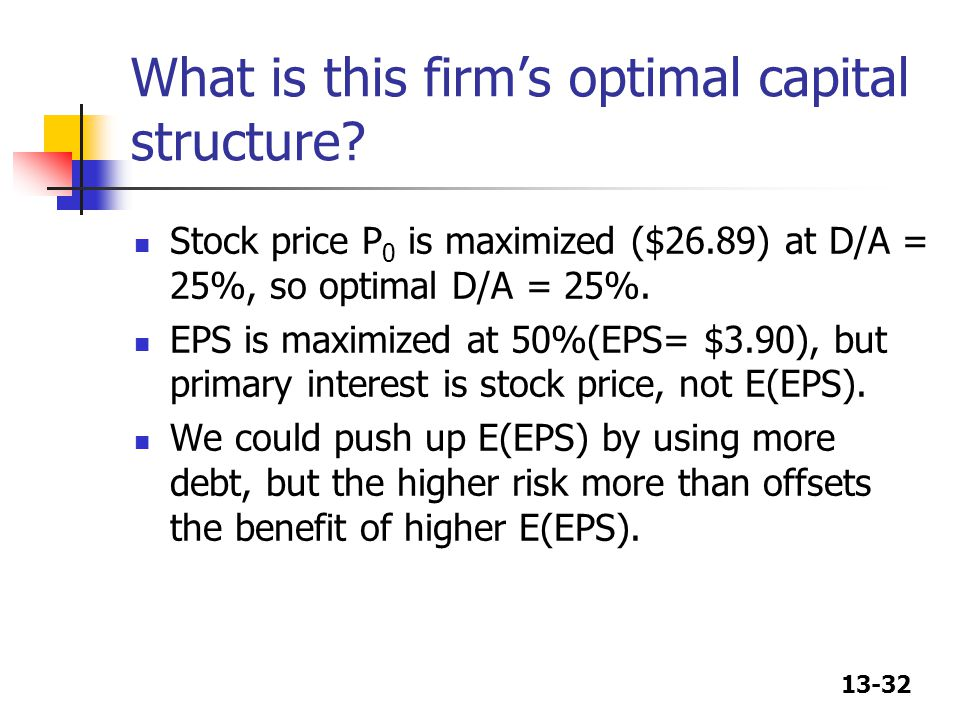 13-32 What is this firm's optimal capital structure? Stock price P 0 is maximized ($26.89) at D/A = 25%, so optimal D/A = 25%. EPS is maximized at 50%