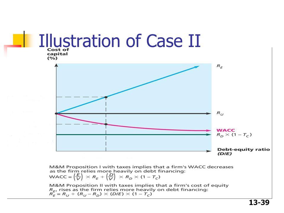 13-39 Illustration of Case II