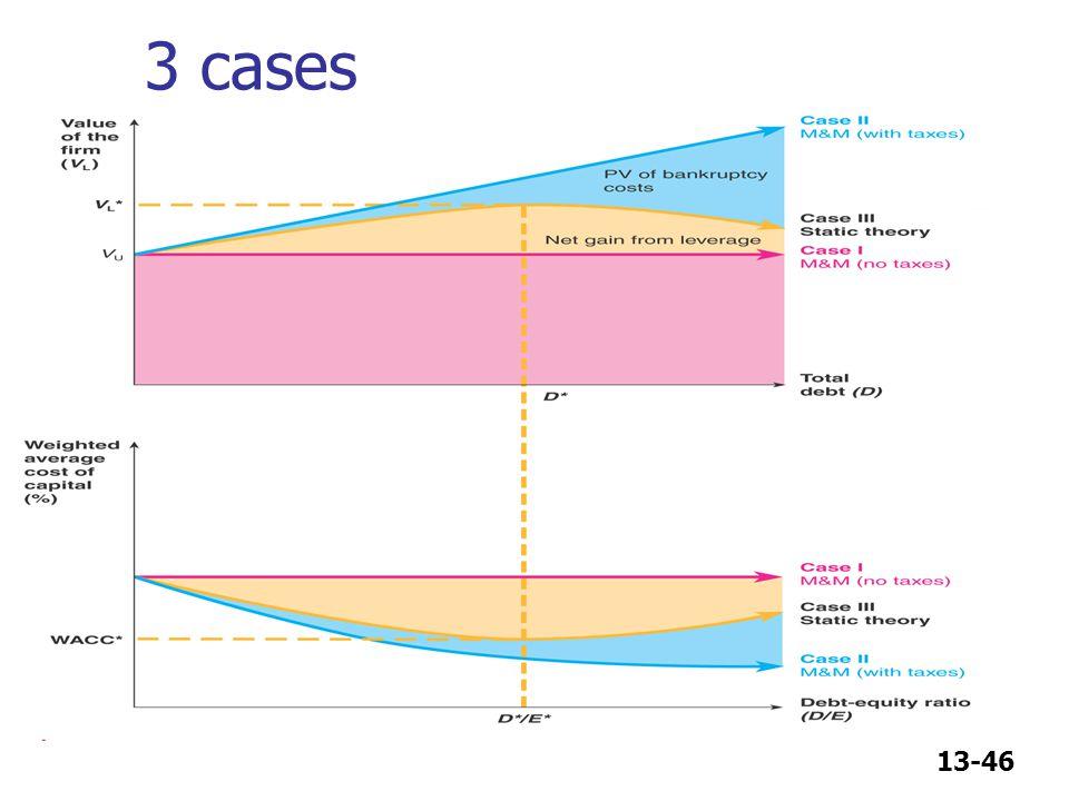 13-46 3 cases