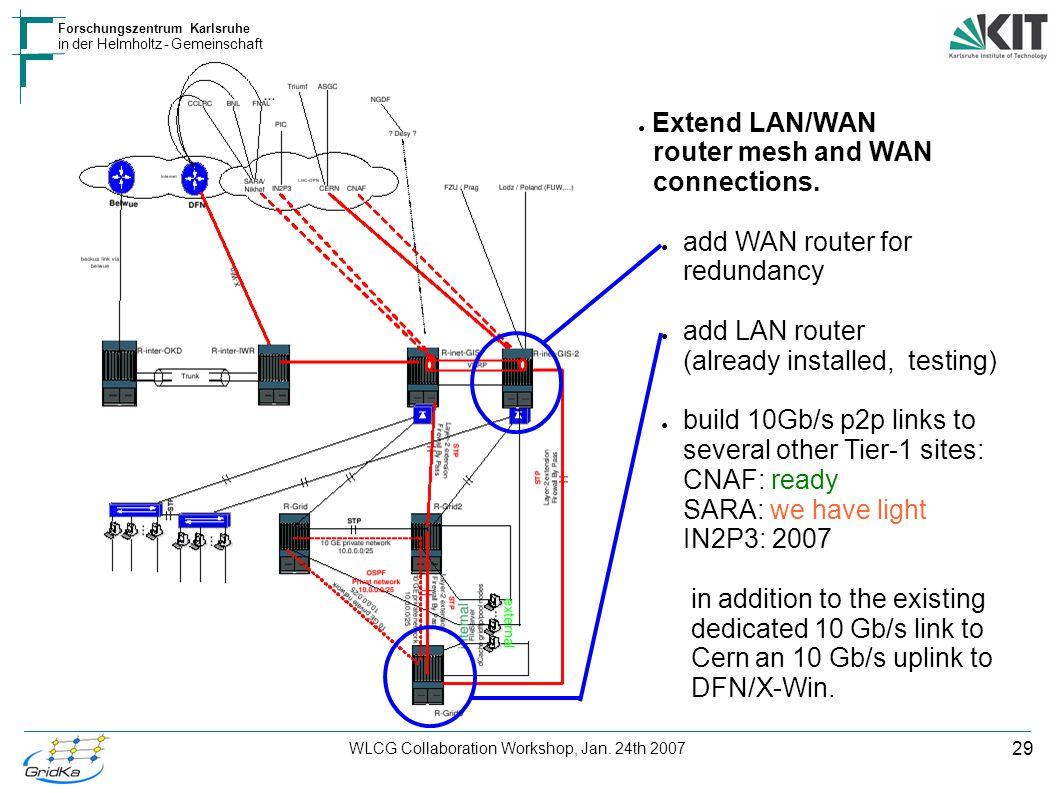 29 Forschungszentrum Karlsruhe in der Helmholtz - Gemeinschaft WLCG Collaboration Workshop, Jan. 24th 2007 ● Extend LAN/WAN router mesh and WAN connec