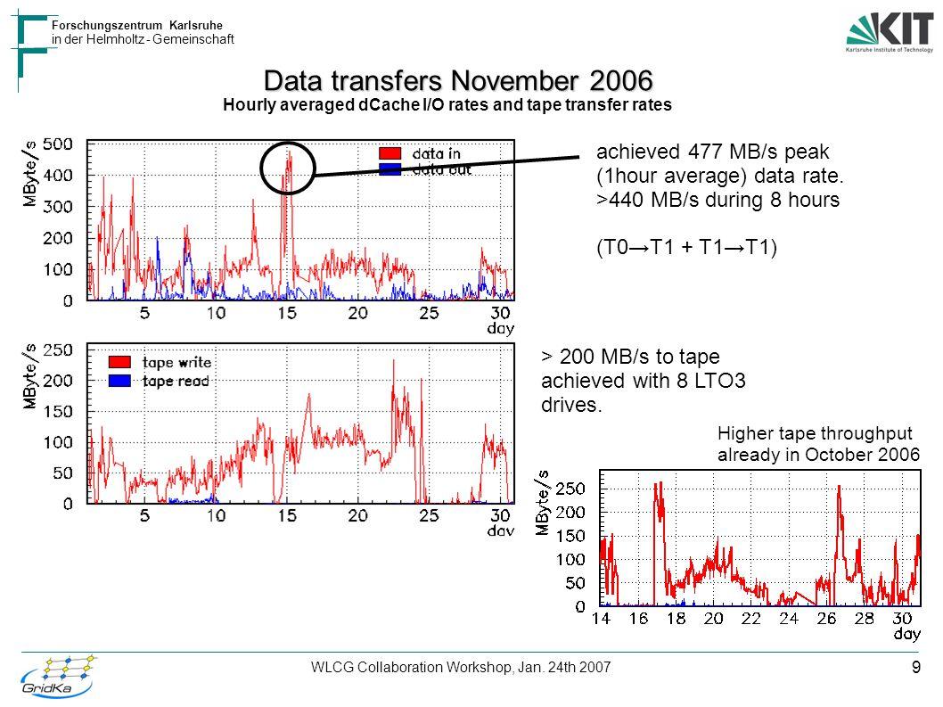 9 Forschungszentrum Karlsruhe in der Helmholtz - Gemeinschaft WLCG Collaboration Workshop, Jan. 24th 2007 Data transfers November 2006 Hourly averaged