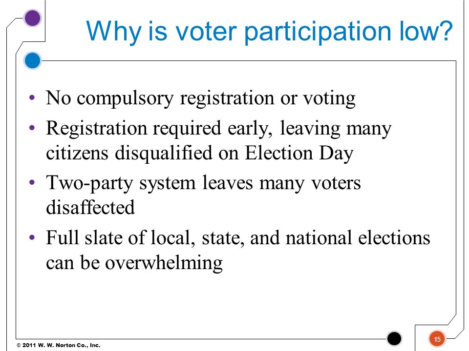 © 2011 W. W. Norton Co., Inc. Why is voter participation low? No compulsory registration or voting Registration required early, leaving many citizens